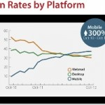 Mobile Email Optimization Ignoring It Will Cost You
