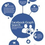 How to Leverage Facebook Graph Search